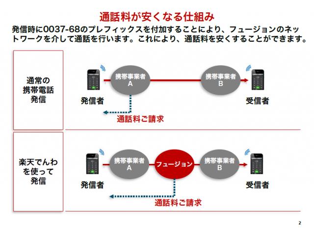 フュージョンのネットワークを経由することで通話料を半額に