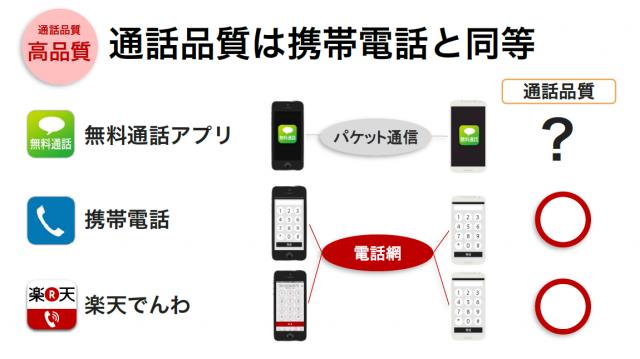 携帯電話の回線を使うので品質は携帯電話と同等